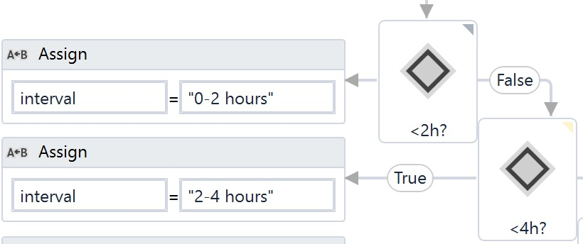 Robotic Process Automation: Control flow in UiPath
