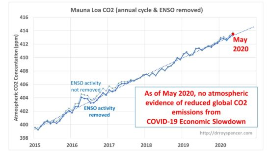 Mauna Loa CO2 (annual cycle & ENSO removed) - Source: Roy Spencer, PhD - https://www.drroyspencer.com/2020/06/covid-19-global-economic-downturn-not-affecting-co2-rise-may-2020-update/