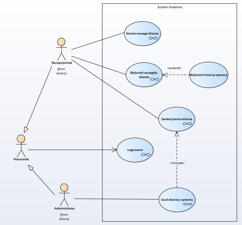 Diagramy uml diagram przypadkw uycia patryklewkiewicz z powyszego diagramu wynika e system obsuguj pracownicy mog oni rwnie posiada rol recepcjonisty oraz administratora ccuart Image collections