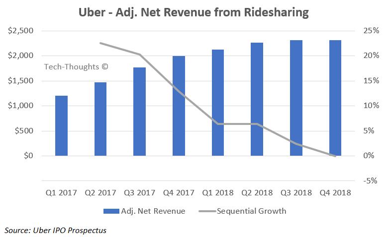 Uber Ridesharing Revenue