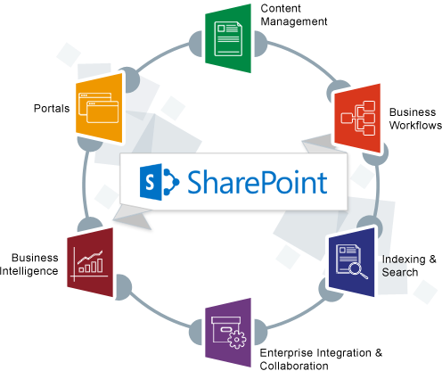 managing business document design and development Effectivesoft provides custom document management development services we are highly experienced in delivering electronic document management solutions.