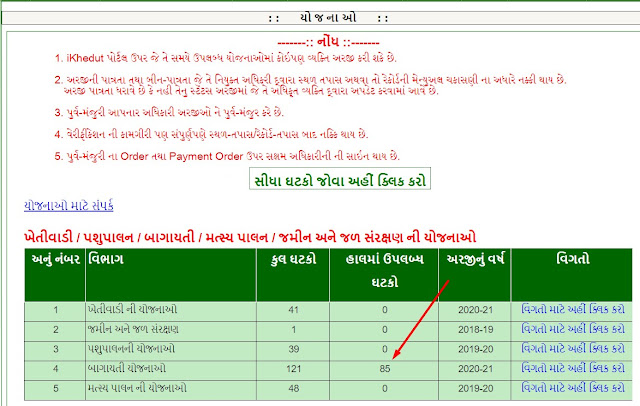 i Khedut Sahay Yojna For How To Fill Form I Khedut Portal || ikhedut.gujarat.gov.in