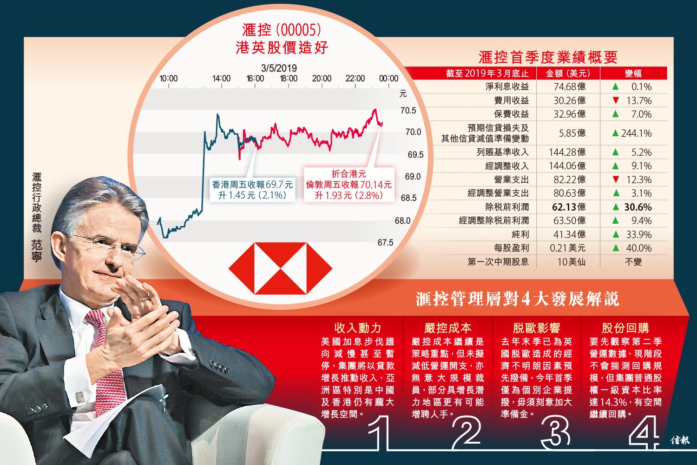 <5>滙控稅前多賺31% 收支比達標|HSBC Holdings - 收息股筆記簿