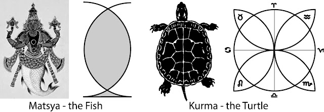 The Vesica Piscis as the key of Vishnu's Matsya (Fish) and Kurma (Turtle) Avatars, as found in 'Geometric Keys of Vedic Wisdom' (2018, Lori Tompkins), p. 123.