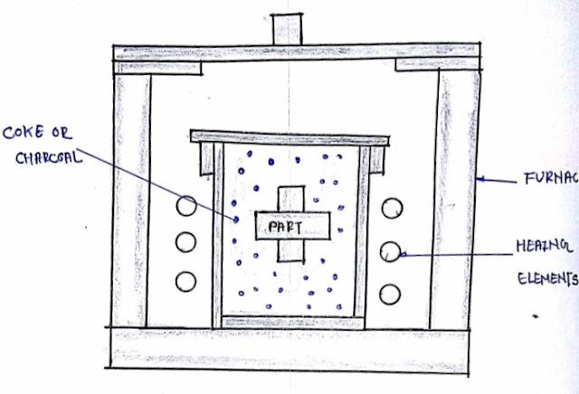 Solid carburising process