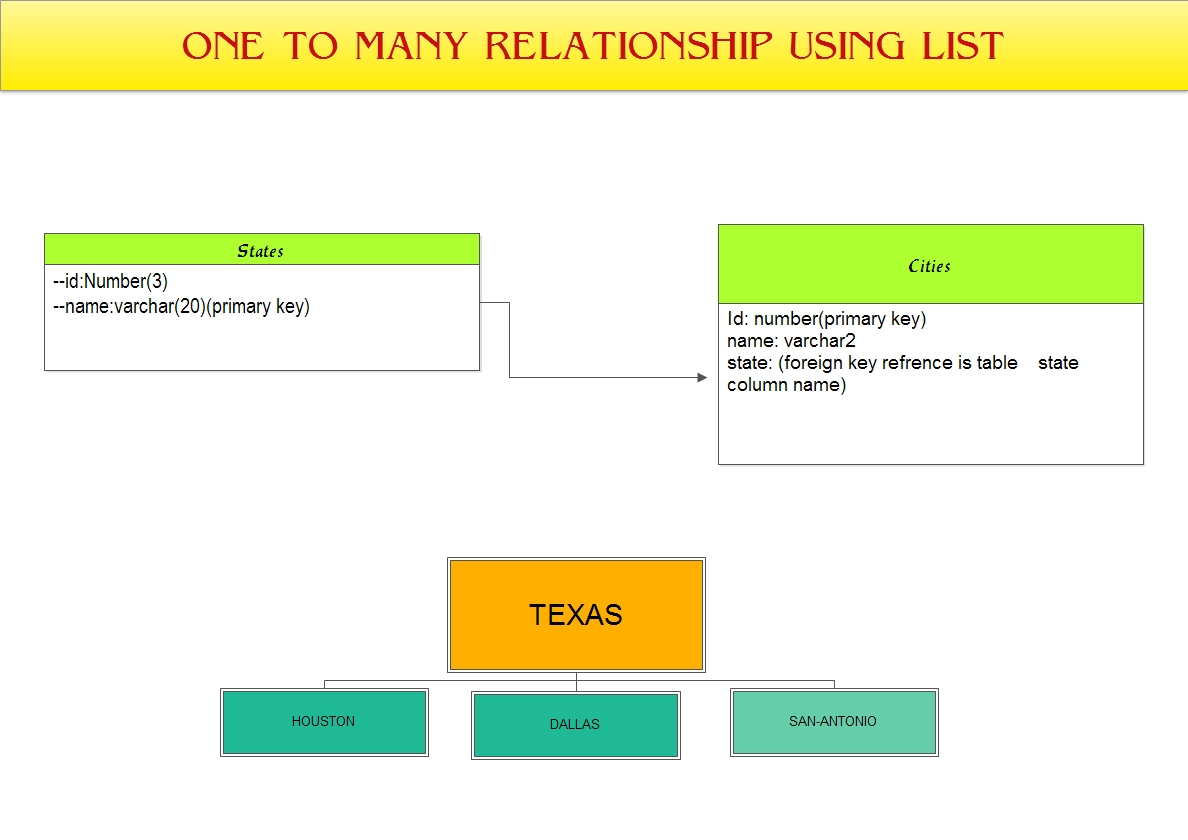 many to one relationship nhibernate criteria