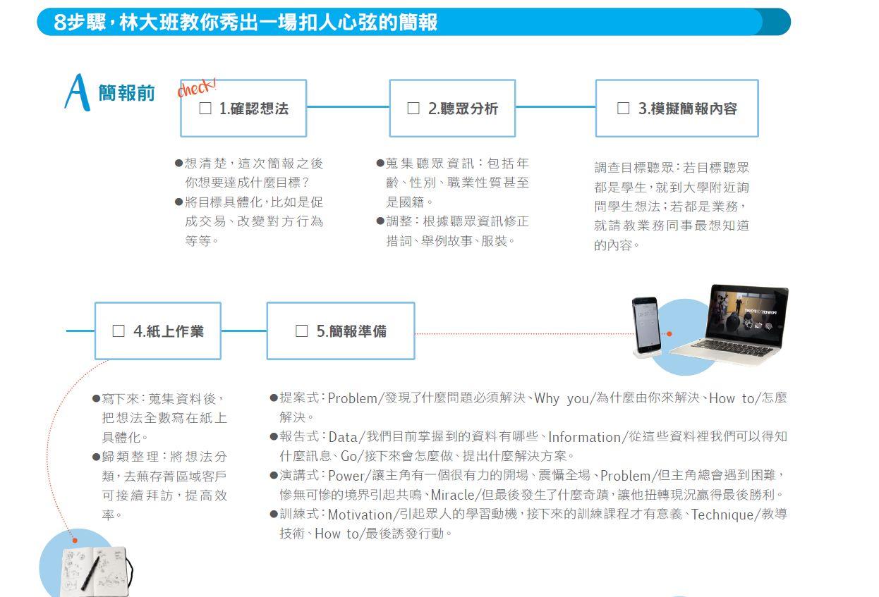 靠這套SOP準備簡報,他成功說服蘋果CEO,省下六千萬成本! | 經理人