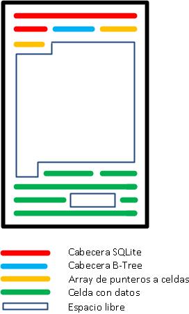 Recuperar información eliminada de BBDD SQLite #Forsensics
