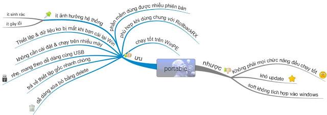 PortableApps.com Platform Trình quản lí App Portable hiệu quả nhất (bài 1)