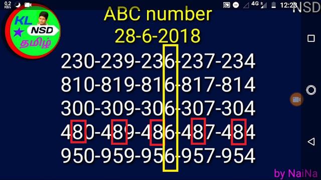 kerala lottery abc guessing on 28-06-2018 karunya plus by Raja Naina