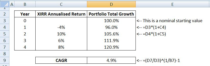 Calculate a Compound Annual Growth Rate (CAGR)