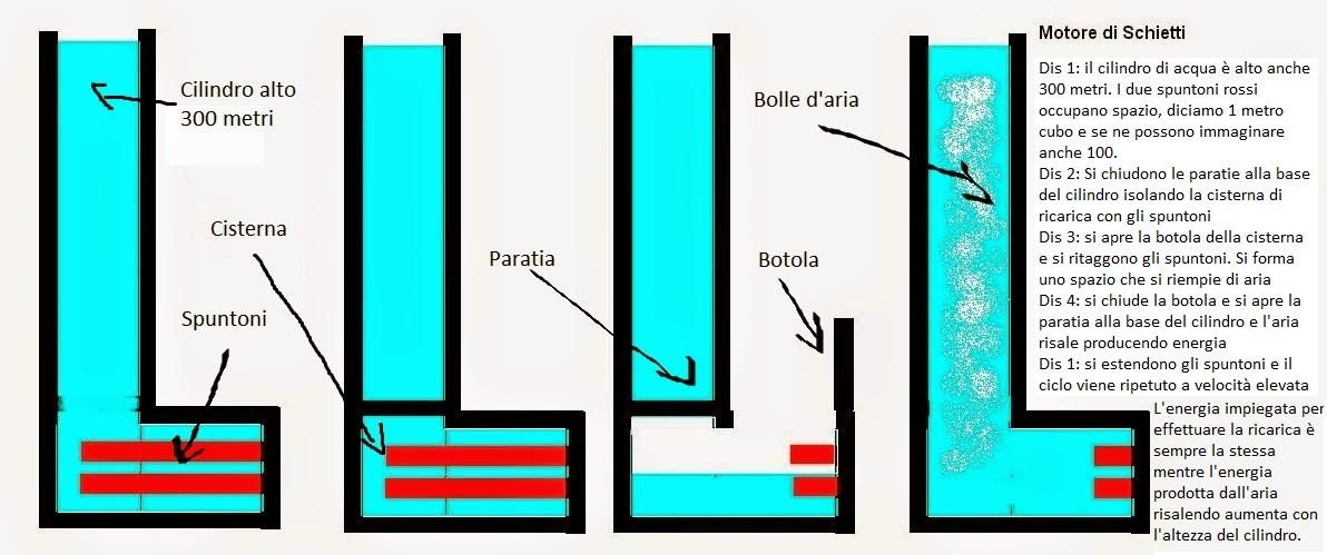 domenico motore schietti acqua principio archimede centrale idroelettrica energia pulita moto perpetuo aria acqua