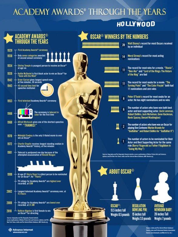 Óscares 2019 - Factos Sobre os Óscares e Nomeados deste Ano