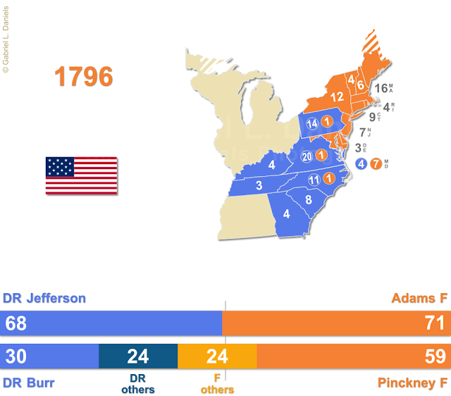 United States of America presidential election of 1796