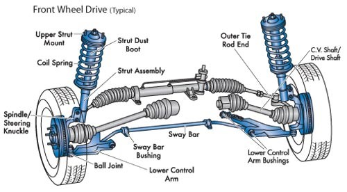 Steering Suspention