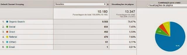 Gráfico do Google Analytics de Busca Orgânica