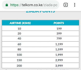 The value of Telkom ziada Points