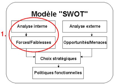 SWOT: Strengths, Weaknesses, Opportunities, Threats