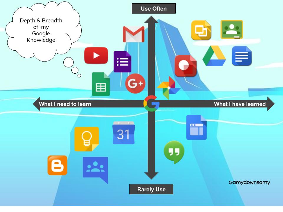 The Journey To Google Certification Level 1 Edtechteam