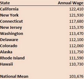 Top 10 States for High Pay Health Service Management Jobs