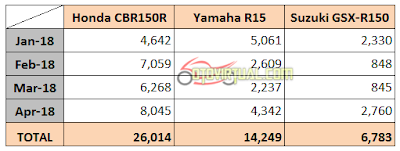 Data Penjualan Motor Sport Fairing 150cc - 2018