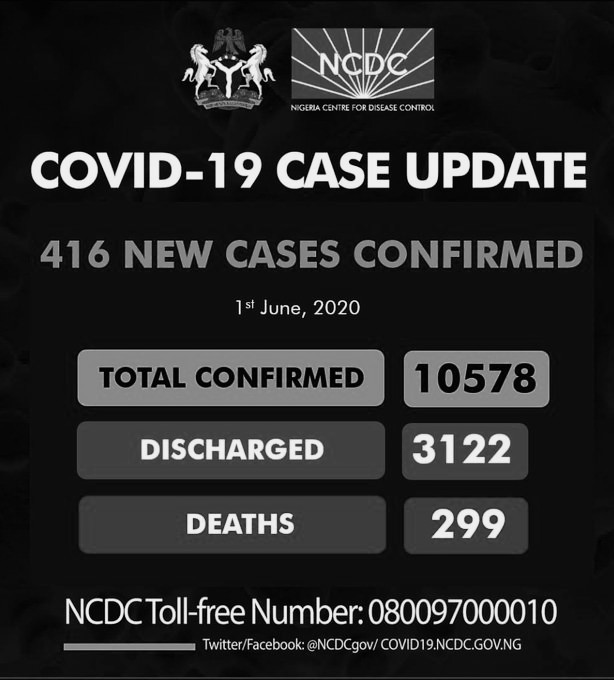 Nigeria #Covid19 Cases Rises To 10,578 As 416 New Cases Recorded