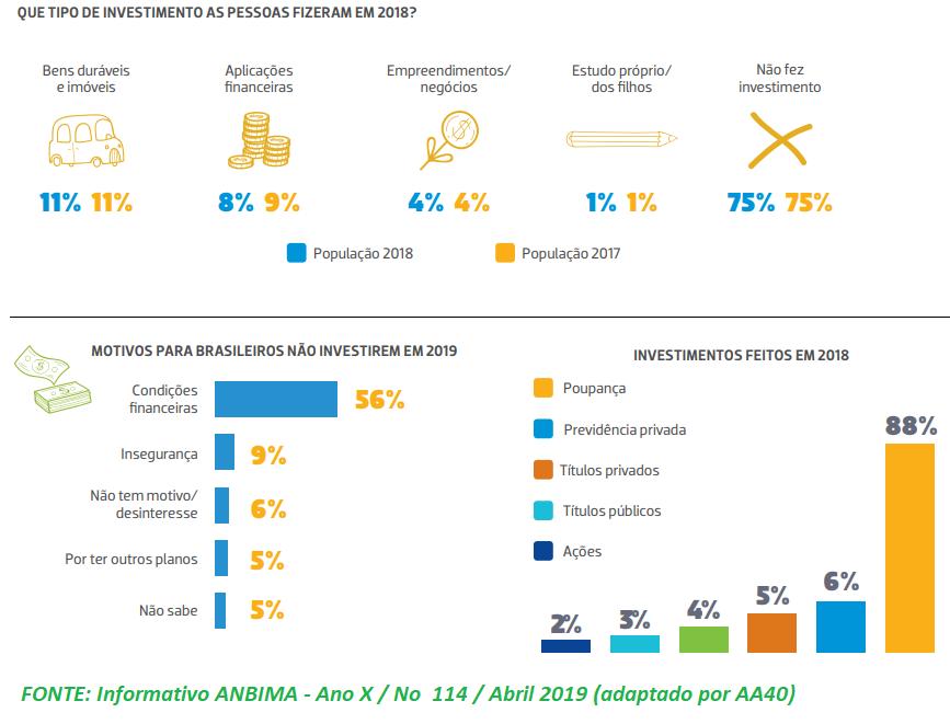 Apenas 8% dos brasileiros investiram em 2018; destes, 88% em poupança !