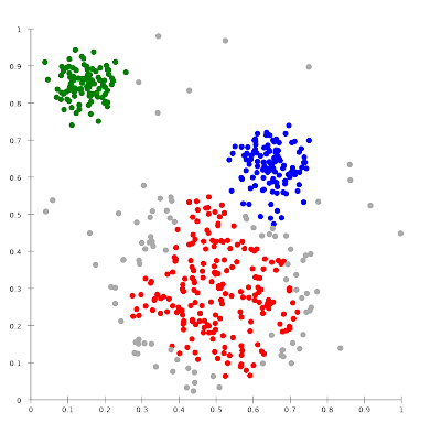 Empirical cluster analysis: clusters evident in the data, and require explanation
