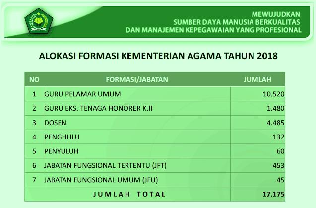 Rincian Formasi Seleksi CPNS KEMENAG Tahun 2018