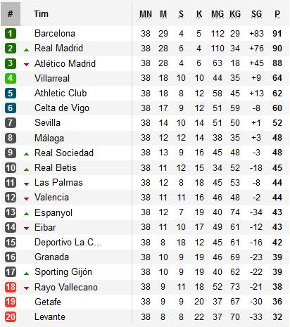 Juara Liga Spanyol