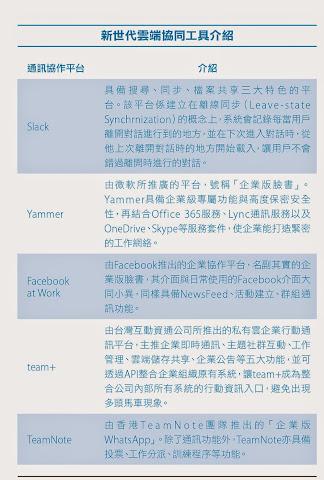 新世代雲端協同工具_通訊協作平台