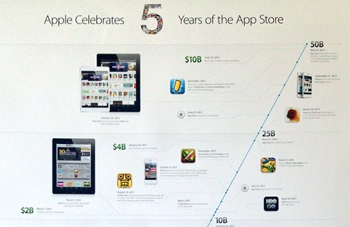 Birthday Round 5 Year Old Apple Appstore Allows Users To