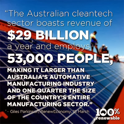 Australian clean tech employs 53,000 people and has revenue of 29 billion dollars
