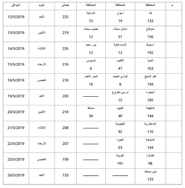 جدول بمواعيد المقابلات للمقبولين بمسابقة الشهر العقارى 2019 جميع المحافظات - وزارة العدل