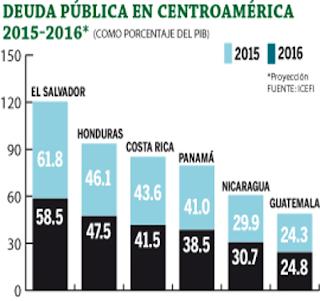 investigacion360.com-Gráfica de la deuda pública en Centro América