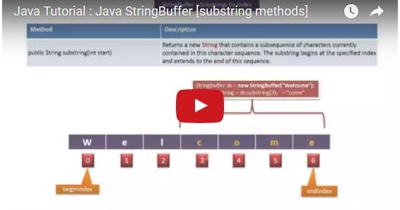 Java ee java tutorial java stringbuffer substring methods for Pool design pattern java