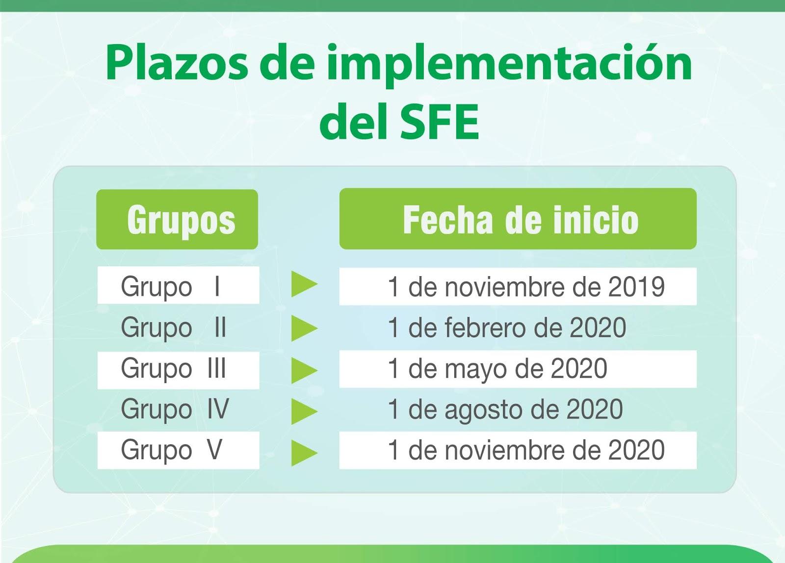 Conozca los plazos de implementación de Facturación Electrónica / IMPUESTOS