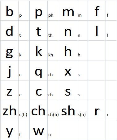 photo regarding Pinyin Chart Printable named Find out chinese zhu yin fu hao chart