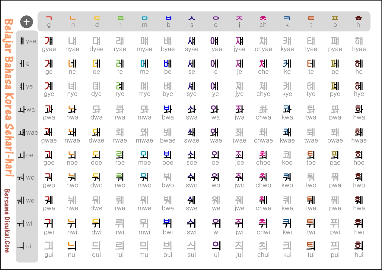 Bagalemakpeak Belajar Bahasa Bahasa Korea Sehari Hari