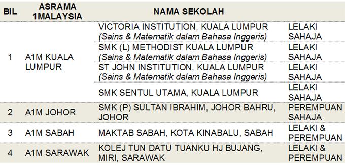 Permohonan Tingkatan 1 Program Asrama 1Malaysia (A1M)