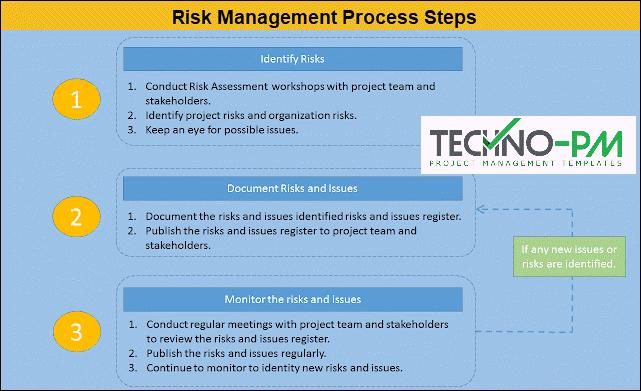 Risk Management Process Steps, project risk management, project risk management process