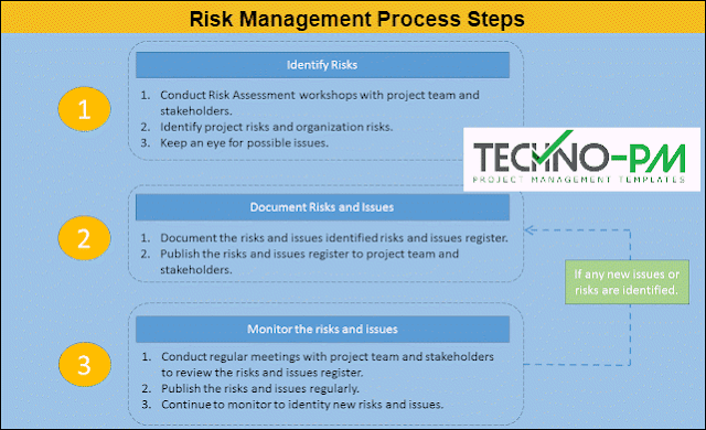 Risk Management Process Steps, project risk management, Risk Register Examples