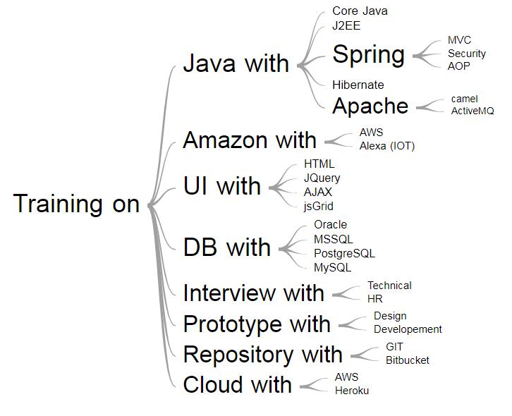 Patil's Java Classes, WhatsApp on +32 466437288 Best Java training