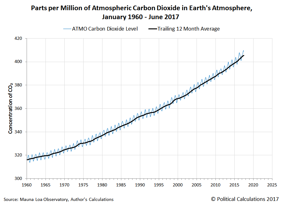 Parts per Million of Atmospheric Carbon Dioxide in Earth's Atmosphere, January 1960 - June 2017