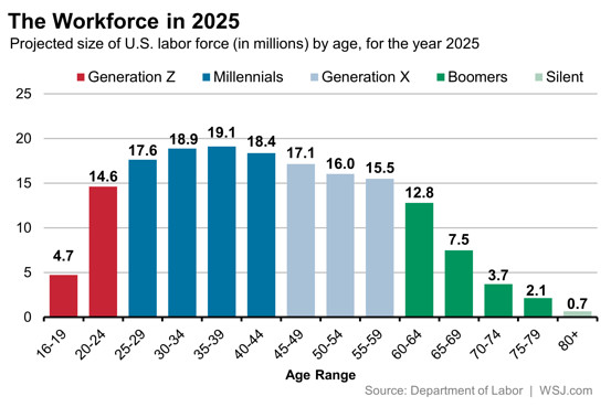 9d44abc0ae0 Let s talk about Millennials! How exciting is that conversation   Demographers and researchers are laser focused. It s a feeding frenzy at  times because ...