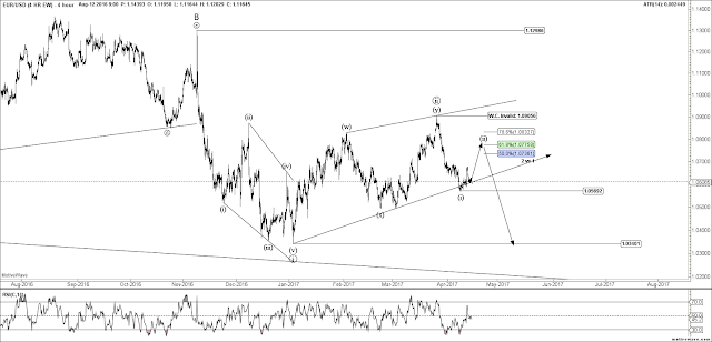 EURUSD 4 HR Elliott Wave Count
