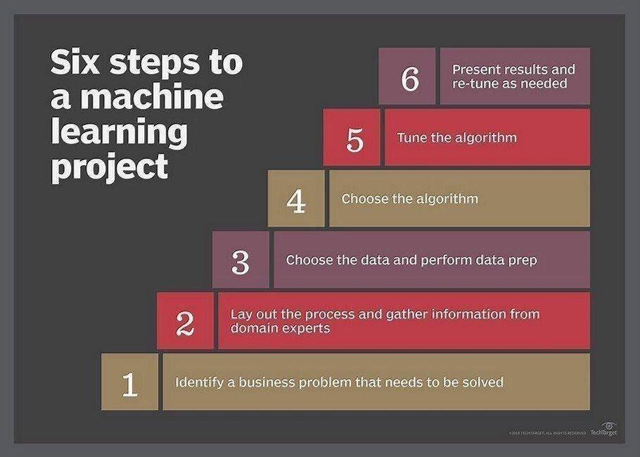 Cual es el orden correcto para hacer un proyecto de Machine Learning?