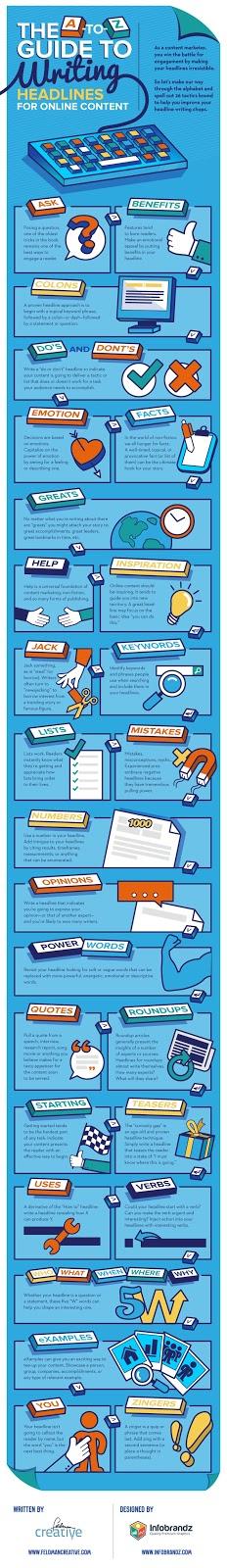 كيف تكتب عناوين قوية لمحتواك عبر الإنترنت [انفوجرافيك]