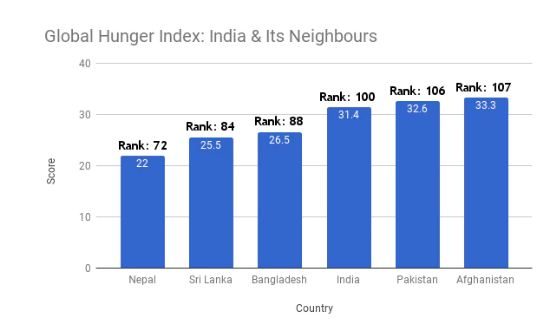 Global Hunger Index-India and it's neighbours