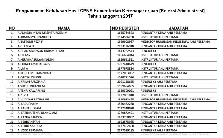 Pengumuman Kelulusan CPNS Kementerian Ketenagakerjaan [Seleksi Administrasi]